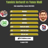Yannick Gerhardt vs Yunus Malli h2h player stats