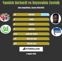 Yannick Gerhardt vs Deyovaisio Zeefuik h2h player stats