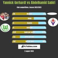 Yannick Gerhardt vs Abdelhamid Sabiri h2h player stats