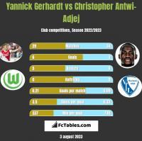 Yannick Gerhardt vs Christopher Antwi-Adjej h2h player stats