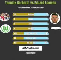 Yannick Gerhardt vs Eduard Loewen h2h player stats