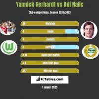 Yannick Gerhardt vs Adi Nalic h2h player stats