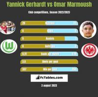 Yannick Gerhardt vs Omar Marmoush h2h player stats