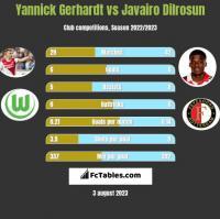 Yannick Gerhardt vs Javairo Dilrosun h2h player stats