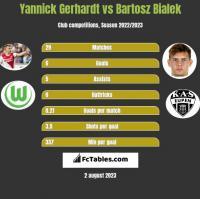 Yannick Gerhardt vs Bartosz Bialek h2h player stats