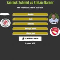 Yannick Schmid vs Stefan Glarner h2h player stats