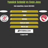 Yannick Schmid vs Sven Joss h2h player stats