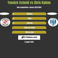 Yannick Schmid vs Chris Kablan h2h player stats