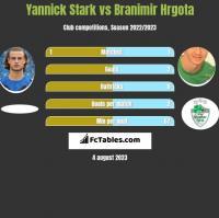 Yannick Stark vs Branimir Hrgota h2h player stats