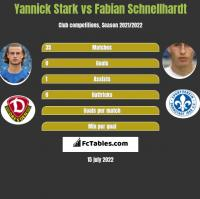 Yannick Stark vs Fabian Schnellhardt h2h player stats