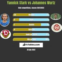 Yannick Stark vs Johannes Wurtz h2h player stats