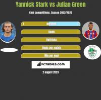 Yannick Stark vs Julian Green h2h player stats
