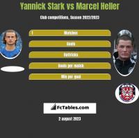 Yannick Stark vs Marcel Heller h2h player stats