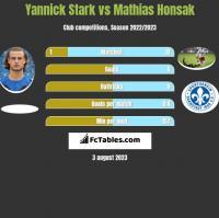 Yannick Stark vs Mathias Honsak h2h player stats