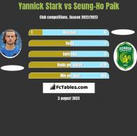 Yannick Stark vs Seung-Ho Paik h2h player stats