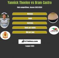 Yannick Thoelen vs Bram Castro h2h player stats
