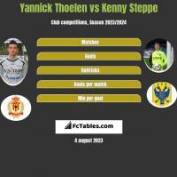 Yannick Thoelen vs Kenny Steppe h2h player stats