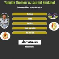 Yannick Thoelen vs Laurent Henkinet h2h player stats