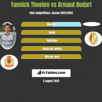Yannick Thoelen vs Arnaud Bodart h2h player stats