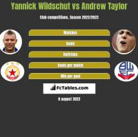 Yannick Wildschut vs Andrew Taylor h2h player stats