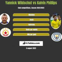Yannick Wildschut vs Kalvin Phillips h2h player stats
