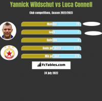 Yannick Wildschut vs Luca Connell h2h player stats