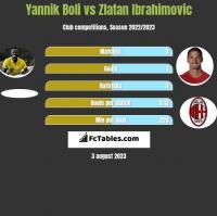 Yannik Boli vs Zlatan Ibrahimovic h2h player stats