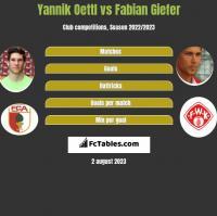 Yannik Oettl vs Fabian Giefer h2h player stats