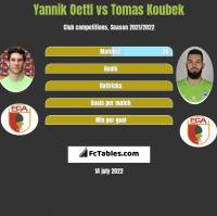 Yannik Oettl vs Tomas Koubek h2h player stats