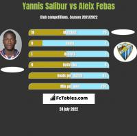 Yannis Salibur vs Aleix Febas h2h player stats