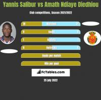 Yannis Salibur vs Amath Ndiaye Diedhiou h2h player stats