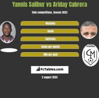 Yannis Salibur vs Ariday Cabrera h2h player stats