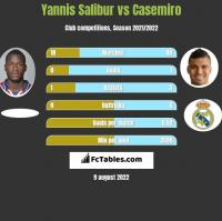 Yannis Salibur vs Casemiro h2h player stats