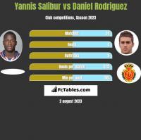 Yannis Salibur vs Daniel Rodriguez h2h player stats