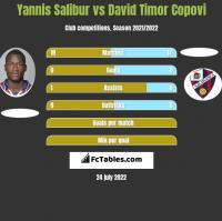 Yannis Salibur vs David Timor Copovi h2h player stats