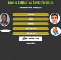 Yannis Salibur vs David Zurutuza h2h player stats