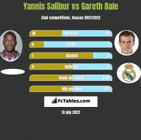 Yannis Salibur vs Gareth Bale h2h player stats