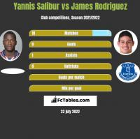 Yannis Salibur vs James Rodriguez h2h player stats