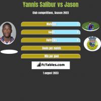 Yannis Salibur vs Jason h2h player stats