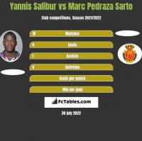 Yannis Salibur vs Marc Pedraza Sarto h2h player stats