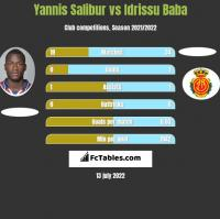 Yannis Salibur vs Idrissu Baba h2h player stats