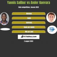 Yannis Salibur vs Ander Guevara h2h player stats