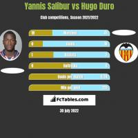 Yannis Salibur vs Hugo Duro h2h player stats