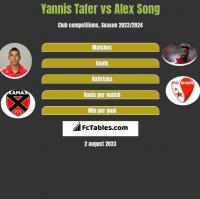 Yannis Tafer vs Alex Song h2h player stats