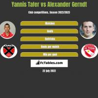 Yannis Tafer vs Alexander Gerndt h2h player stats