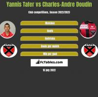 Yannis Tafer vs Charles-Andre Doudin h2h player stats
