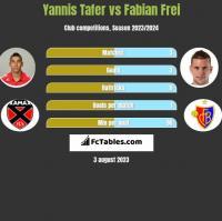 Yannis Tafer vs Fabian Frei h2h player stats