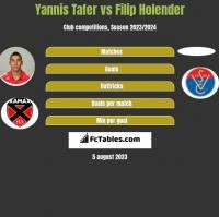 Yannis Tafer vs Filip Holender h2h player stats