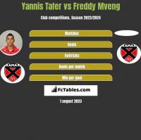 Yannis Tafer vs Freddy Mveng h2h player stats