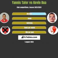 Yannis Tafer vs Kevin Bua h2h player stats
